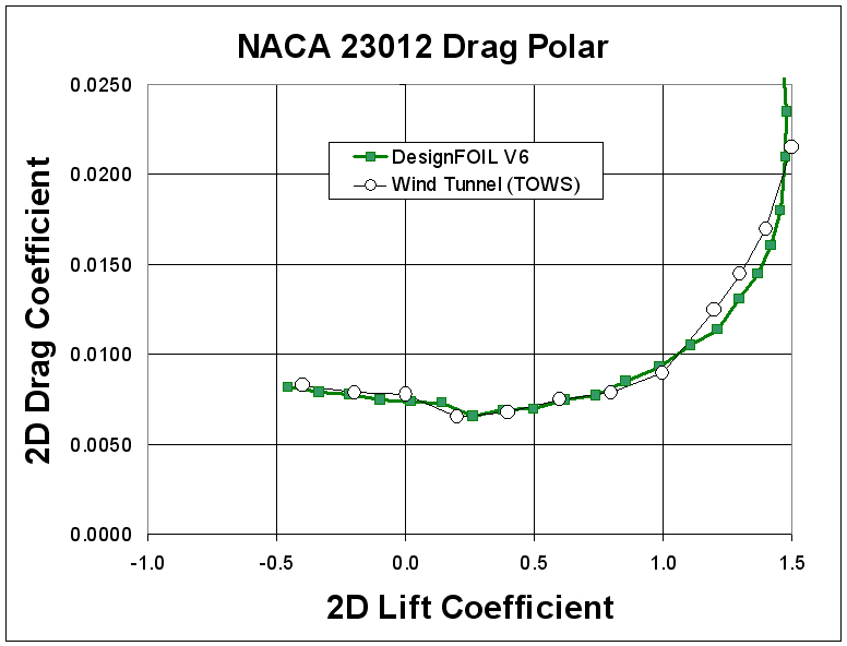 DesignFOIL NACA Airfoil Coordinates Airfoil Design Software